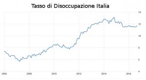 tasso-di-disoccupazione-italia
